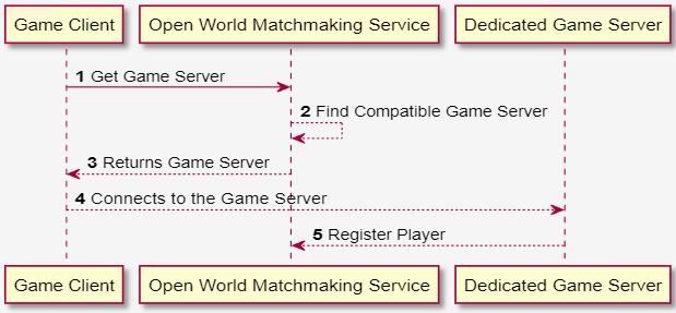 La connexion au serveur de matchmaking